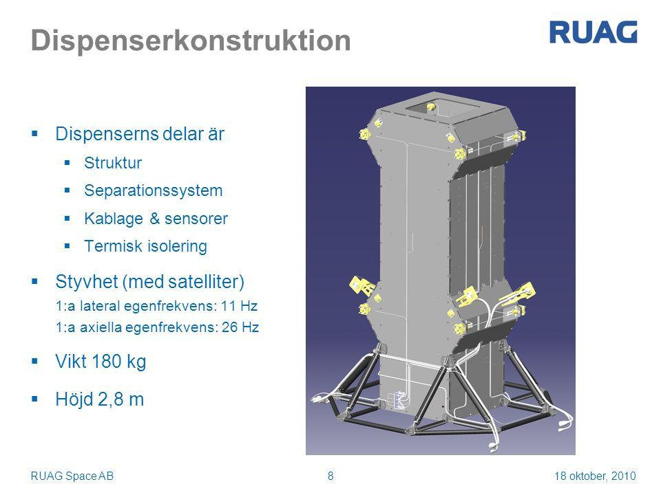 18 oktober, 2010RUAG Space AB9 Strukturen