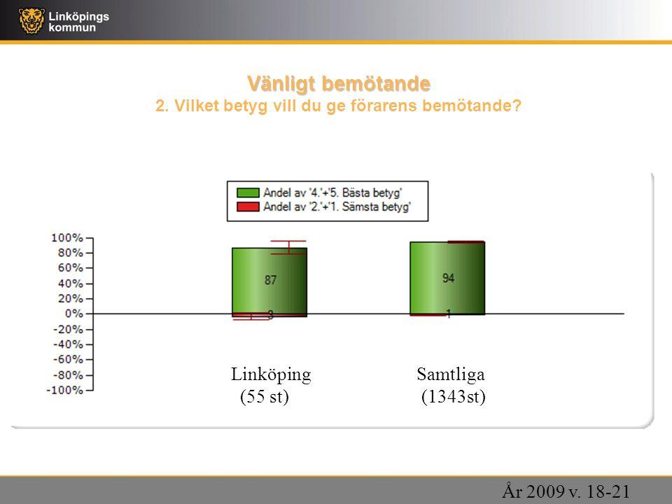 Vänligt bemötande Vänligt bemötande 2. Vilket betyg vill du ge förarens bemötande? Linköping Samtliga (55 st) (1343st) År 2009 v. 18-21