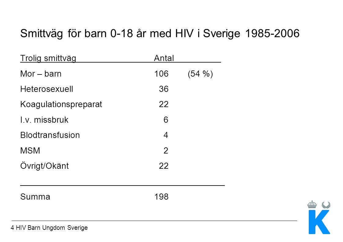 4 HIV Barn Ungdom Sverige Smittväg för barn 0-18 år med HIV i Sverige 1985-2006 Trolig smittvägAntal Mor – barn106(54 %) Heterosexuell 36 Koagulationspreparat 22 I.v.