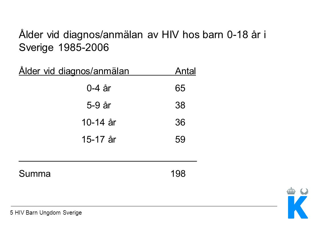 5 HIV Barn Ungdom Sverige Ålder vid diagnos/anmälan av HIV hos barn 0-18 år i Sverige 1985-2006 Ålder vid diagnos/anmälanAntal 0-4 år65 5-9 år38 10-14