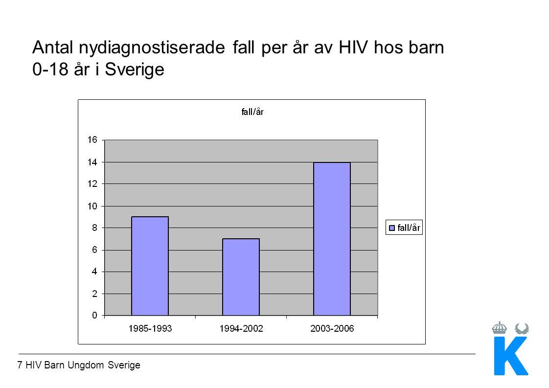 8 HIV Barn Ungdom Sverige Anmälda fall av HIV hos barn 0-18 år i Sverige 1985-2006 – status april 2007 Anmälts avlidna 26 Anmälts utflyttade 15 Ålder > 18 år 74 Lever, 0-18 år 83 _____________________ Summa 198