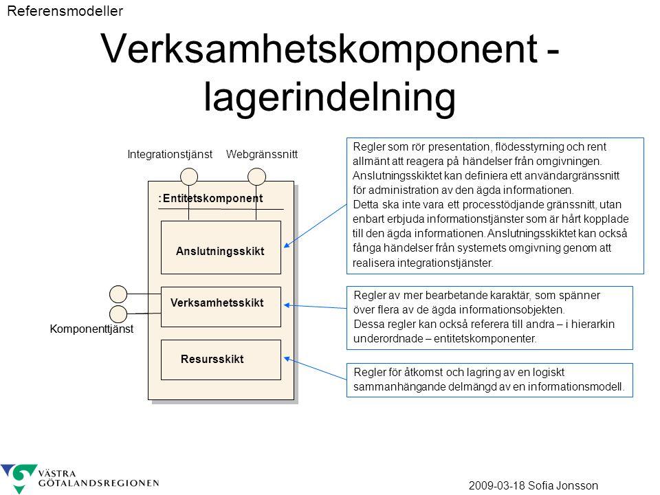 2009-03-18 Sofia Jonsson Verksamhetskomponent - lagerindelning :Entitetskomponent Resursskikt Verksamhetsskikt Komponenttjänst Anslutningsskikt :Entitetskomponent Resursskikt Verksamhetsskikt Komponenttjänst Anslutningsskikt Integrationstjänst Regler av mer bearbetande karaktär, som spänner över flera av de ägda informationsobjekten.