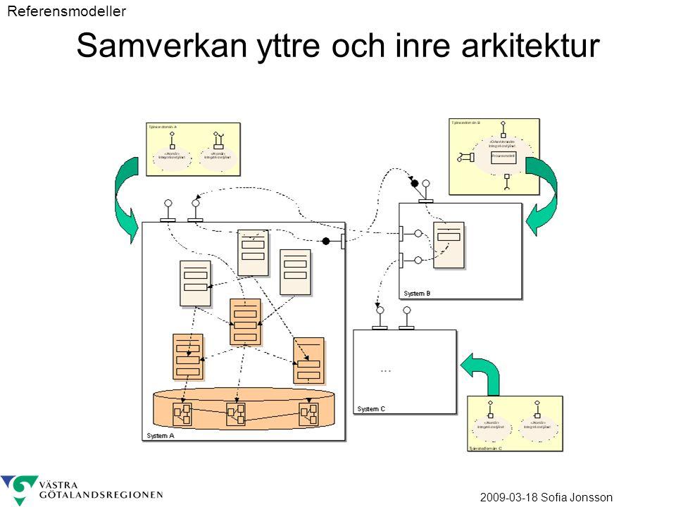 2009-03-18 Sofia Jonsson Samverkan yttre och inre arkitektur Referensmodeller