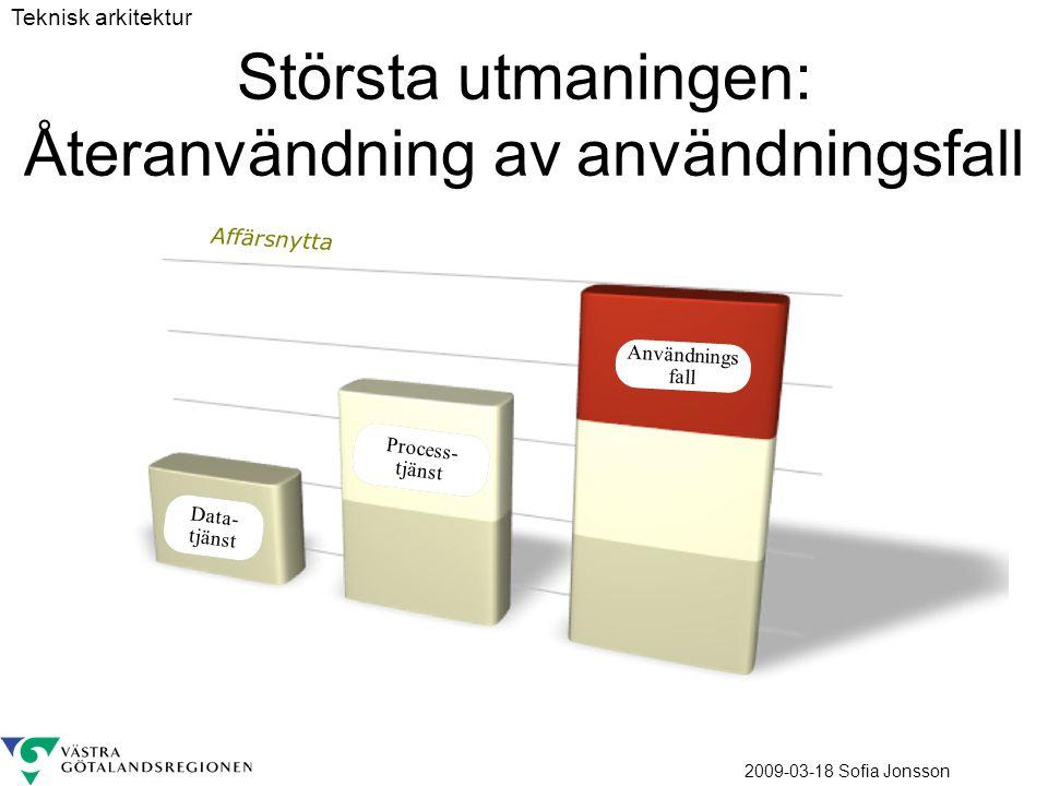 2009-03-18 Sofia Jonsson Största utmaningen: Återanvändning av användningsfall Användnings fall Process- tjänst Data- tjänst Affärsnytta Teknisk arkit