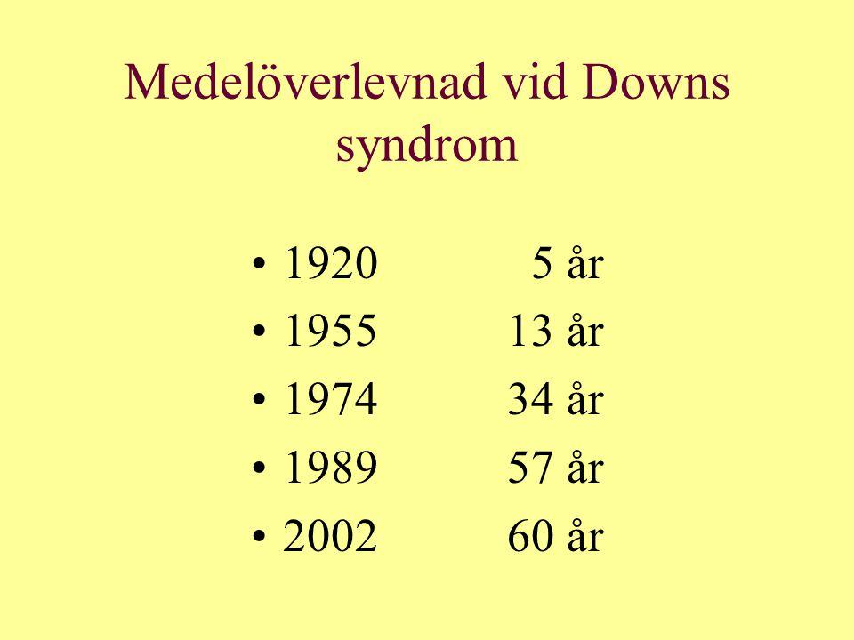 Medelöverlevnad vid Downs syndrom 1920 5 år 195513 år 197434 år 198957 år 200260 år