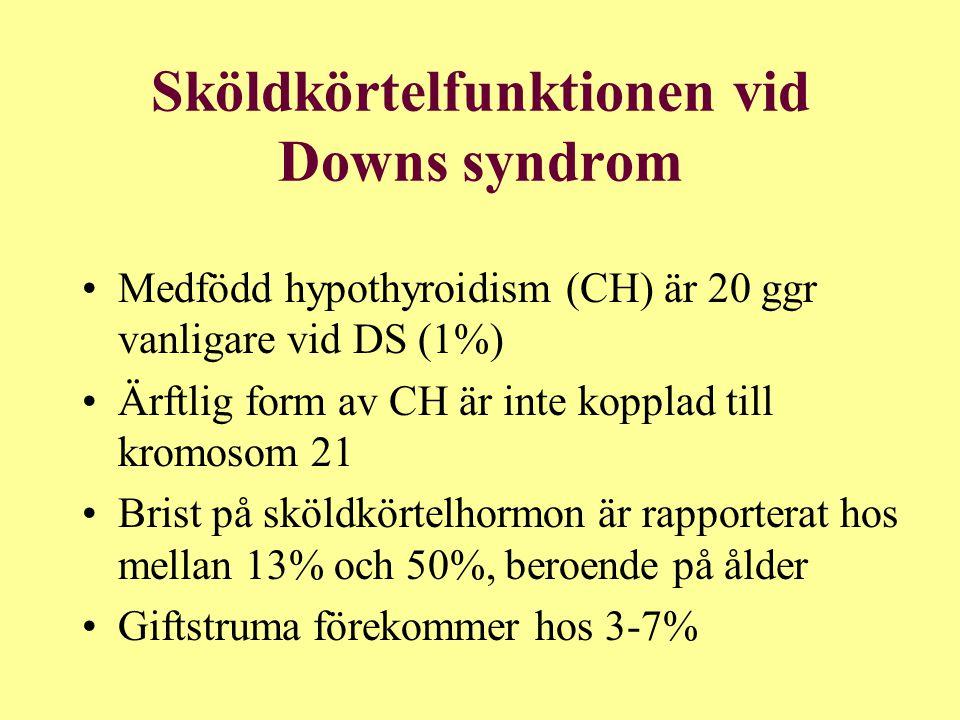 Sköldkörtelfunktionen vid Downs syndrom Medfödd hypothyroidism (CH) är 20 ggr vanligare vid DS (1%) Ärftlig form av CH är inte kopplad till kromosom 21 Brist på sköldkörtelhormon är rapporterat hos mellan 13% och 50%, beroende på ålder Giftstruma förekommer hos 3-7%