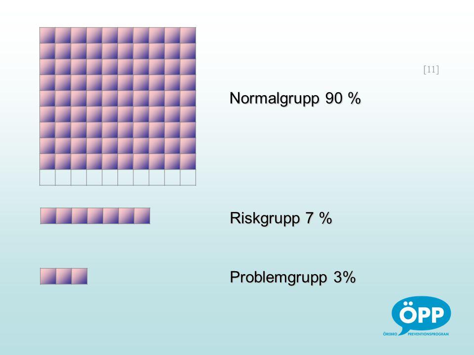 [11] Riskgrupp 7 % Problemgrupp 3% Normalgrupp 90 %
