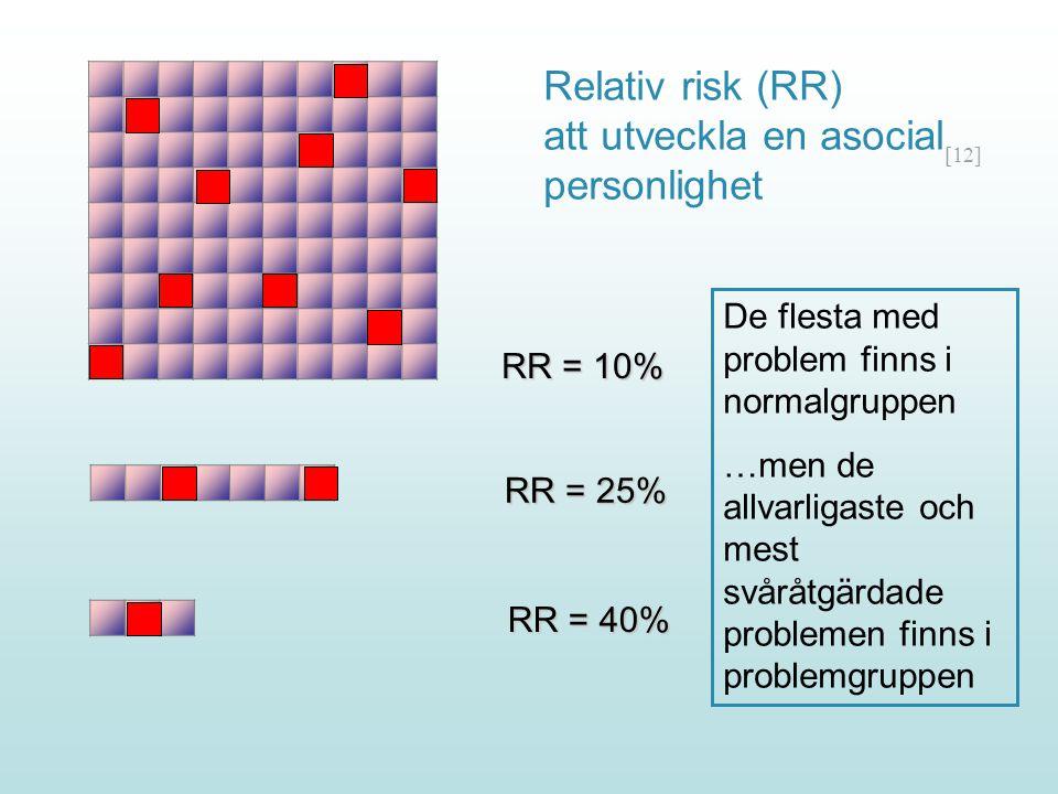 [12] RR = 10% RR = 25% RR = 40% Relativ risk (RR) att utveckla en asocial personlighet De flesta med problem finns i normalgruppen …men de allvarligas