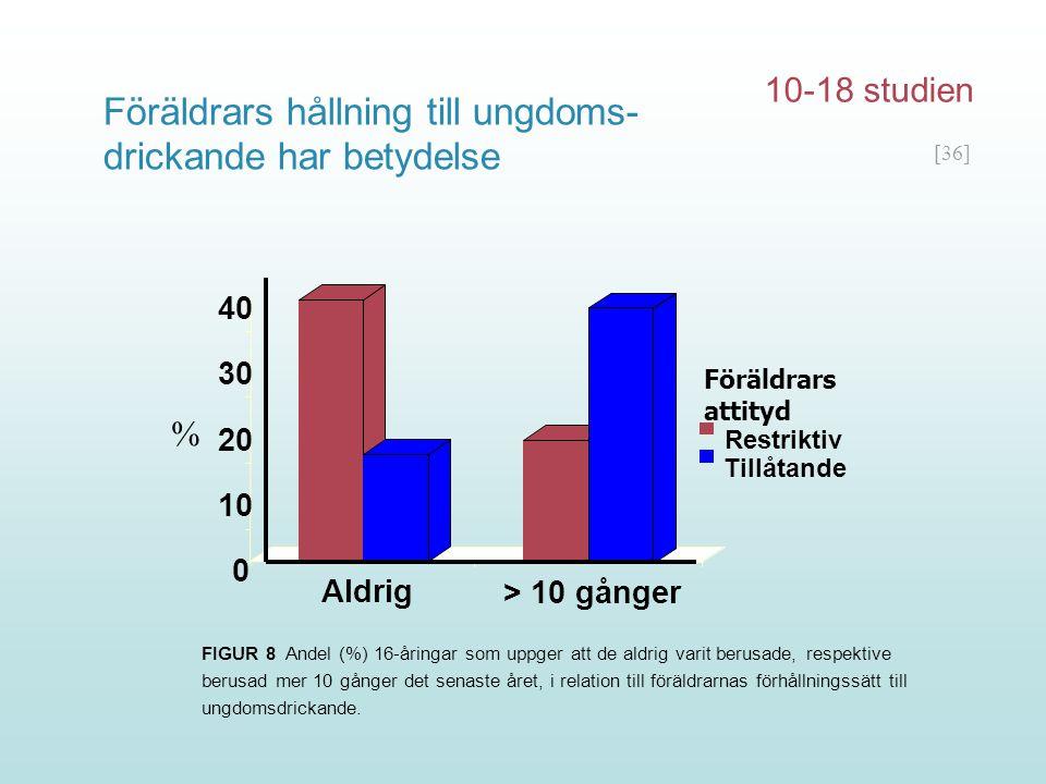 [36] 0 10 20 30 40 Aldrig > 10 gånger Restriktiv Tillåtande Föräldrars attityd % FIGUR 8 Andel (%) 16-åringar som uppger att de aldrig varit berusade,