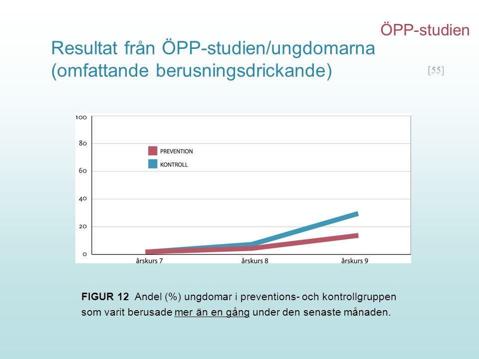 [55] Resultat från ÖPP-studien/ungdomarna (omfattande berusningsdrickande) FIGUR 12 Andel (%) ungdomar i preventions- och kontrollgruppen som varit be