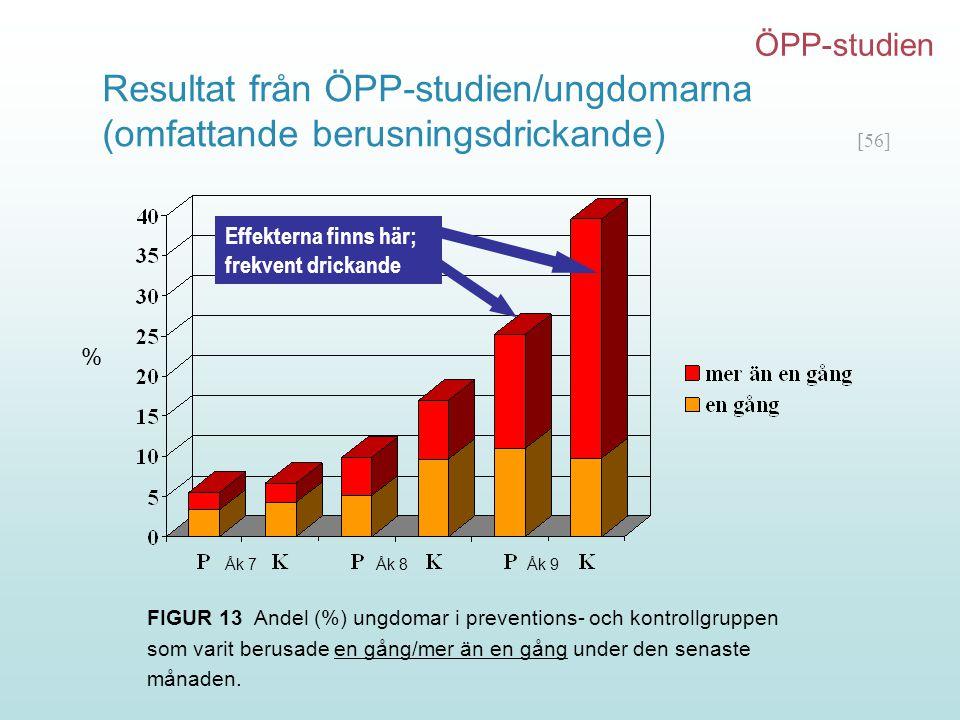 [56] FIGUR 13 Andel (%) ungdomar i preventions- och kontrollgruppen som varit berusade en gång/mer än en gång under den senaste månaden. Resultat från