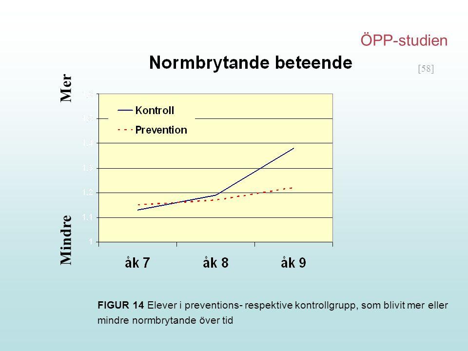 [58] Mindre Mer FIGUR 14 Elever i preventions- respektive kontrollgrupp, som blivit mer eller mindre normbrytande över tid ÖPP-studien