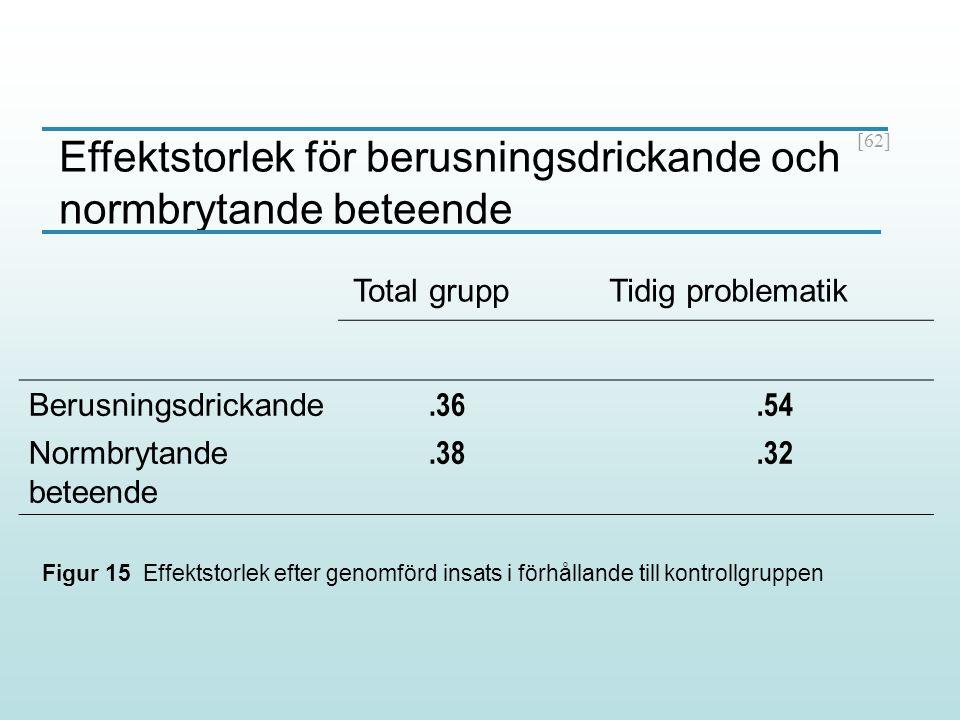 [62] Total gruppTidig problematik Berusningsdrickande.36.54 Normbrytande beteende.38.32 Effektstorlek för berusningsdrickande och normbrytande beteend