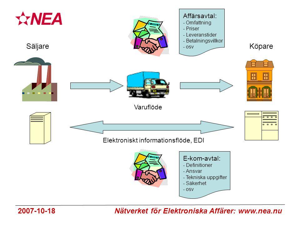 2007-10-18 Nätverket för Elektroniska Affärer: www.nea.nu SäljareKöpare Affärsavtal: - Omfattning - Priser - Leveranstider - Betalningsvillkor - osv Varuflöde Elektroniskt informationsflöde, EDI E-kom-avtal: - Definitioner - Ansvar - Tekniska uppgifter - Säkerhet - osv