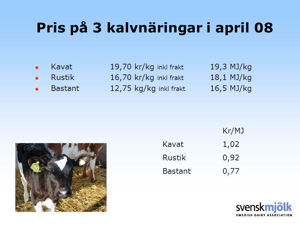 Pris på 3 kalvnäringar i april 08 Kavat19,70 kr/kg inkl frakt 19,3 MJ/kg Rustik16,70 kr/kg inkl frakt 18,1 MJ/kg Bastant12,75 kg/kg inkl frakt 16,5 MJ/kg Kr/MJ Kavat1,02 Rustik0,92 Bastant0,77