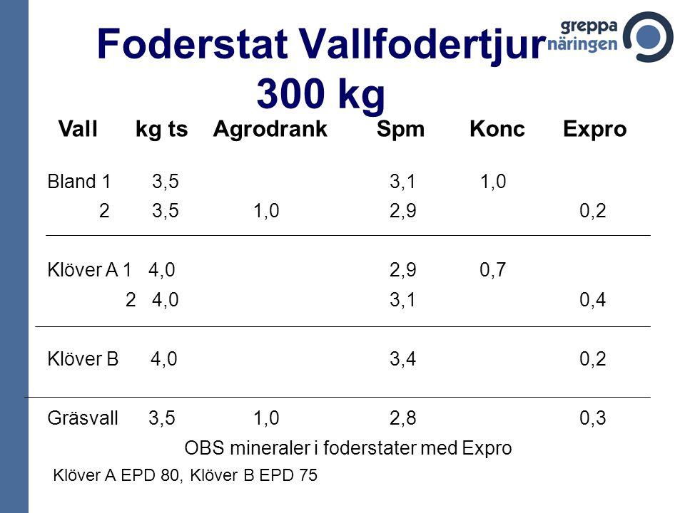 Vall kg ts Agrodrank SpmKonc Expro Bland 1 3,53,1 1,0 2 3,51,02,9 0,2 Klöver A 1 4,02,9 0,7 2 4,03,1 0,4 Klöver B 4,03,4 0,2 Gräsvall 3,51,02,8 0,3 OBS mineraler i foderstater med Expro Klöver A EPD 80, Klöver B EPD 75 Foderstat Vallfodertjur 300 kg