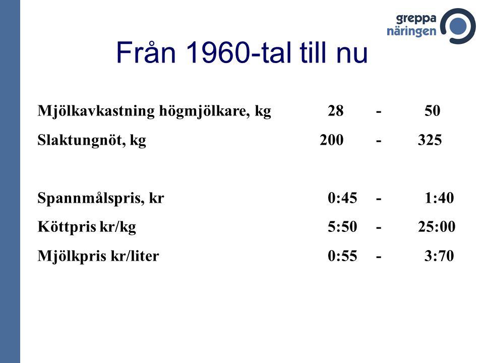 Från 1960-tal till nu Mjölkavkastning högmjölkare, kg28-50 Slaktungnöt, kg 200- 325 Spannmålspris, kr0:45-1:40 Köttpris kr/kg5:50- 25:00 Mjölkpris kr/