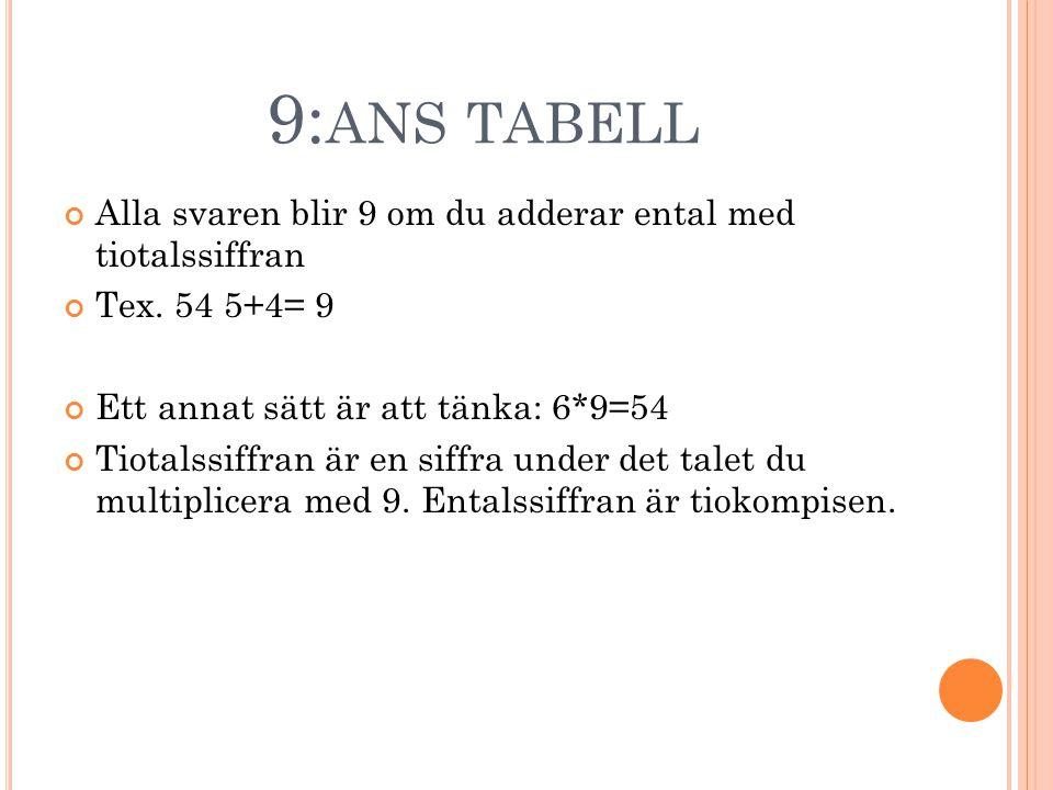 9: ANS TABELL Alla svaren blir 9 om du adderar ental med tiotalssiffran Tex. 54 5+4= 9 Ett annat sätt är att tänka: 6*9=54 Tiotalssiffran är en siffra