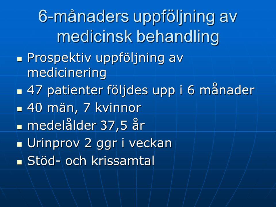 6-månaders uppföljning av medicinsk behandling Prospektiv uppföljning av medicinering Prospektiv uppföljning av medicinering 47 patienter följdes upp