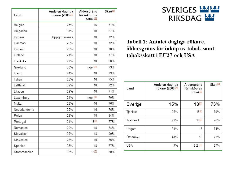 Tabell 1: Antalet dagliga rökare, åldersgräns för inköp av tobak samt tobaksskatt i EU27 och USA Land Andelen dagliga rökare (2006) [1] [1] Åldersgräns för inköp av tobak [2] [2] Skatt [3] [3] Belgien25%1677% Bulgarien37%1887% CypernUppgift saknas1872% Danmark26%1872% Estland29%1878% Finland21%1877% Frankrike27%1880% Grekland30%ingen [4] [4] 73% Irland24%1879% Italien23%1675% Lettland32%1872% Litauen29%1871% Luxemburg31%ingen [5] [5] 70% Malta23%1676% Nederländerna25%1676% Polen29%1894% Portugal21%16 [6] [6] 77% Rumänien29%1874% Slovakien25%1890% Slovenien23%1575% Spanien28%1877% Storbritannien18%18 [7] [7] 80% Land Andelen dagliga rökare (2006) [1] [1] Åldersgräns för inköp av tobak [2] [2] Skatt [3] [3] Sverige15%18 [1] [1] 73% Tjeckien25%18 [2] [2] 79% Tyskland27%18 [3] [3] 76% Ungern34%1874% Österrike41%1673% USA17%18-21 [4] [4] 37%