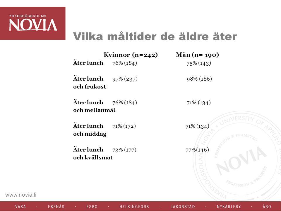 www.novia.fi Vilka måltider de äldre äter Kvinnor (n=242) Män (n= 190) Äter lunch 76% (184) 75% (143) Äter lunch 97% (237) 98% (186) och frukost Äter lunch 76% (184) 71% (134) och mellanmål Äter lunch 71% (172) 71% (134) och middag Äter lunch 73% (177) 77%(146) och kvällsmat