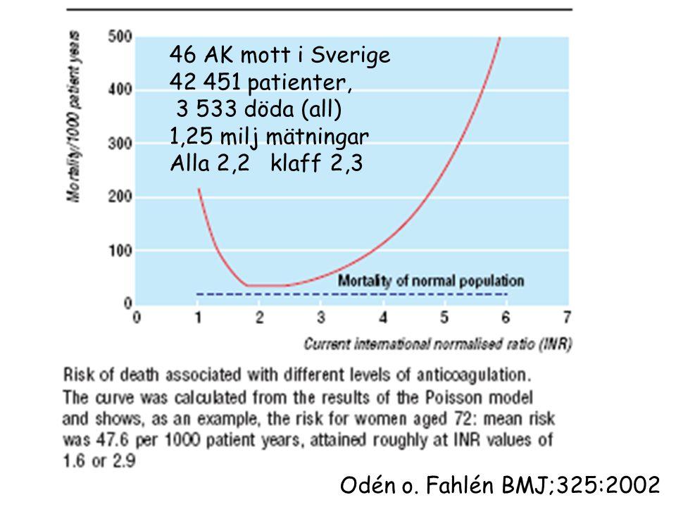 Odén o. Fahlén BMJ;325:2002 46 AK mott i Sverige 42 451 patienter, 3 533 döda (all) 1,25 milj mätningar Alla 2,2 klaff 2,3
