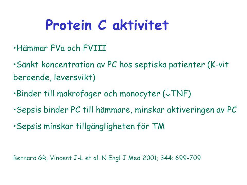 Hämmar FVa och FVIII Sänkt koncentration av PC hos septiska patienter (K-vit beroende, leversvikt) Binder till makrofager och monocyter (  TNF) Sepsi