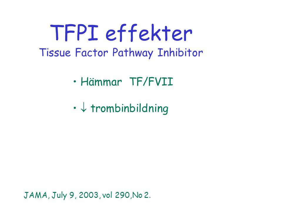 Hämmar TF/FVII  trombinbildning TFPI effekter Tissue Factor Pathway Inhibitor JAMA, July 9, 2003, vol 290,No 2.