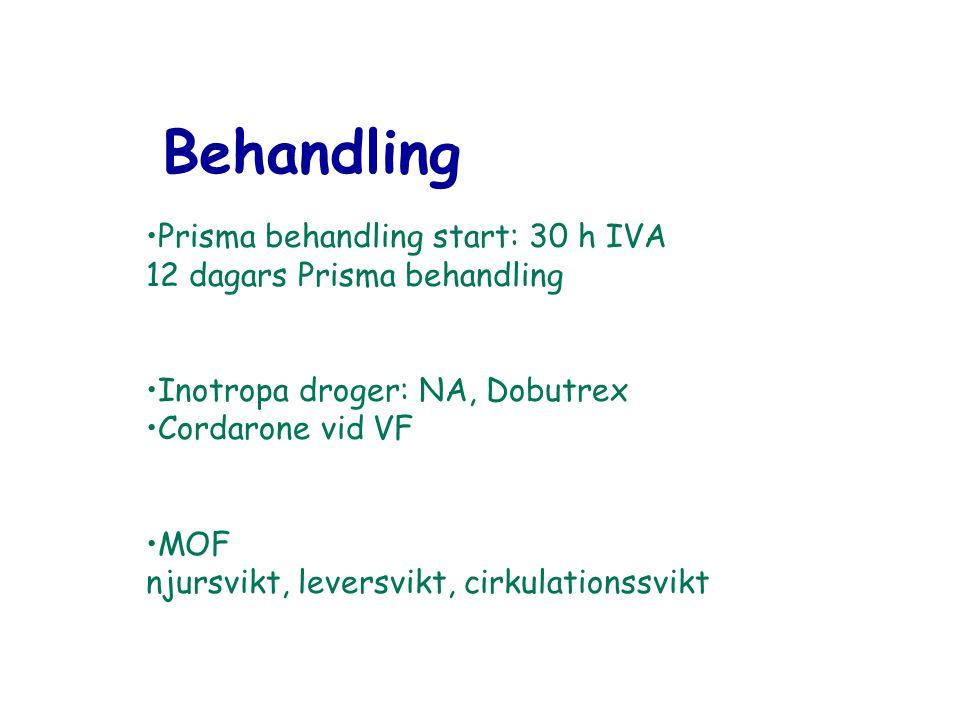Behandling Prisma behandling start: 30 h IVA 12 dagars Prisma behandling Inotropa droger: NA, Dobutrex Cordarone vid VF MOF njursvikt, leversvikt, cir