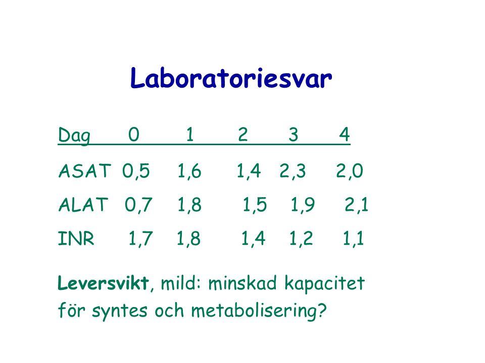 Laboratoriesvar Dag 0 1 2 3 4 ASAT 0,5 1,6 1,4 2,3 2,0 ALAT 0,7 1,8 1,5 1,9 2,1 INR 1,7 1,8 1,4 1,2 1,1 Leversvikt, mild: minskad kapacitet för syntes