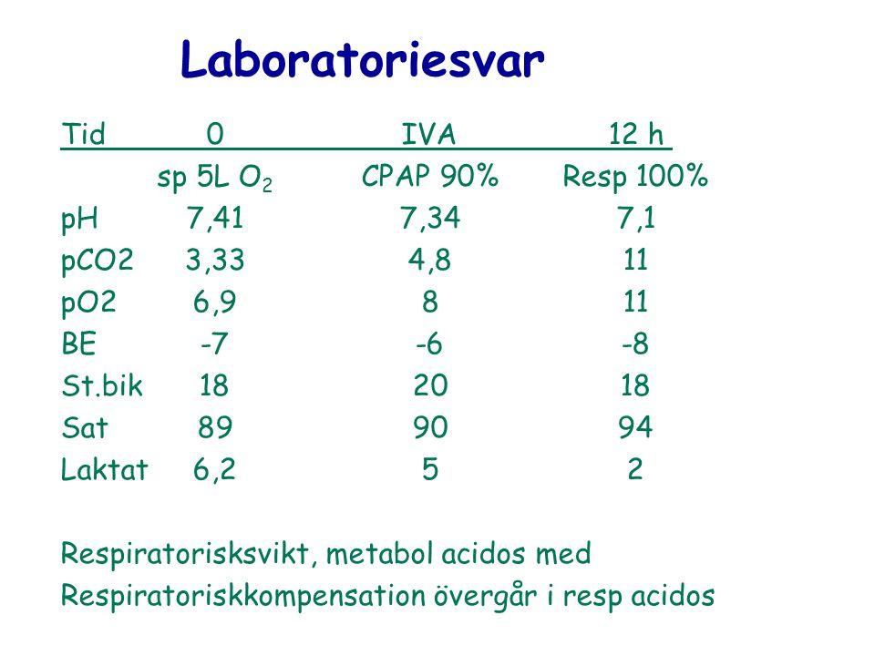 Laboratoriesvar Tid0IVA12 h sp 5L O 2 CPAP 90%Resp 100% pH7,417,347,1 pCO23,334,811 pO26,9811 BE-7-6-8 St.bik182018 Sat899094 Laktat6,252 Respiratoris