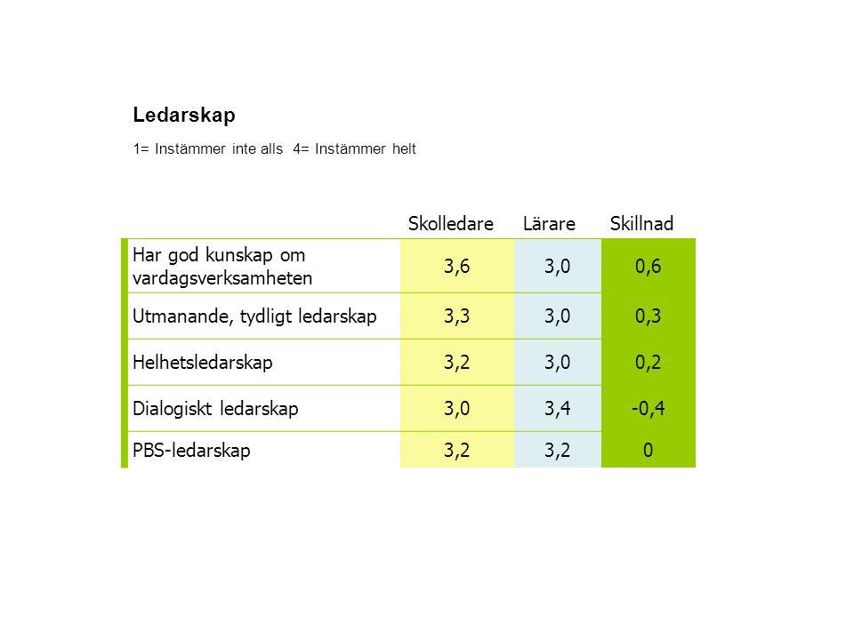 Ledarskap 1= Instämmer inte alls 4= Instämmer helt SkolledareLärareSkillnad Har god kunskap om vardagsverksamheten 3,63,00,6 Utmanande, tydligt ledarskap3,33,00,3 Helhetsledarskap3,23,00,2 Dialogiskt ledarskap3,03,4-0,4 PBS-ledarskap3,2 0
