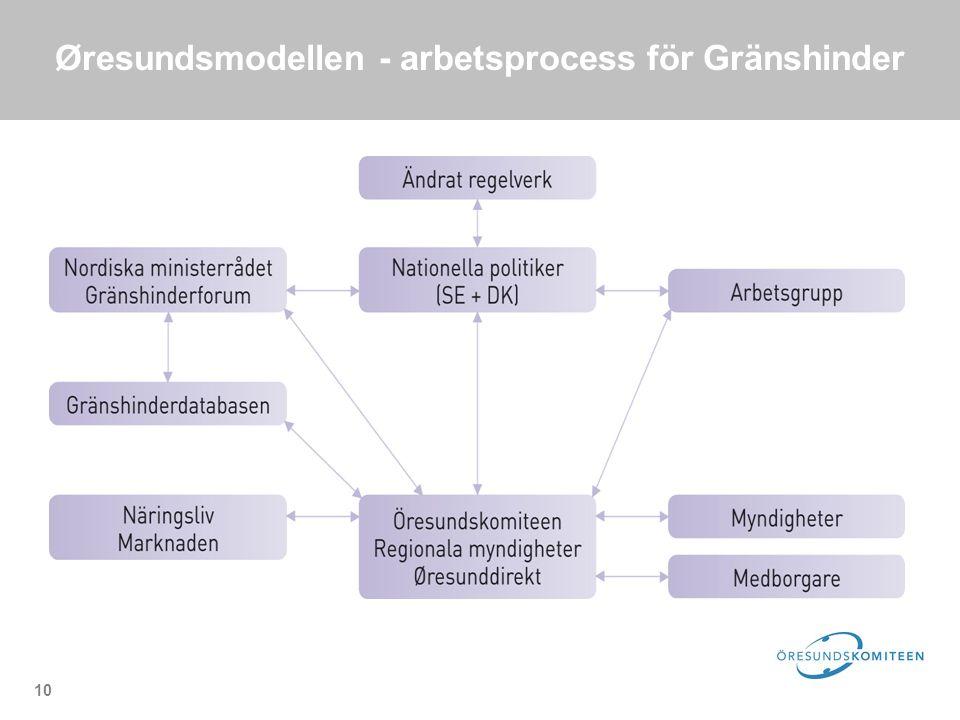 10 Øresundsmodellen - arbetsprocess för Gränshinder