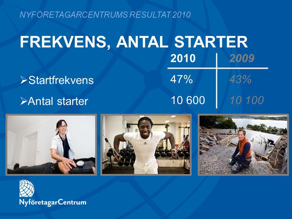 FREKVENS, ANTAL STARTER 2010 2009 47%43% 10 60010 100 NYFÖRETAGARCENTRUMS RESULTAT 2010  Startfrekvens  Antal starter