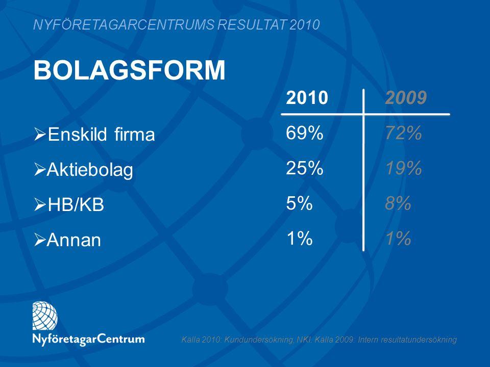 BOLAGSFORM 2010 2009 69%72% 25%19% 5%8%1% NYFÖRETAGARCENTRUMS RESULTAT 2010  Enskild firma  Aktiebolag  HB/KB  Annan Källa 2010: Kundundersökning,
