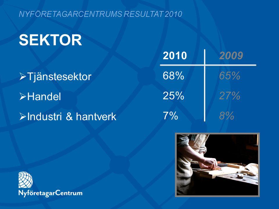 SEKTOR 2010 2009 68%65% 25%27% 7%8% NYFÖRETAGARCENTRUMS RESULTAT 2010  Tjänstesektor  Handel  Industri & hantverk