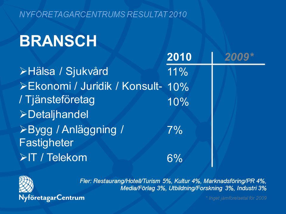 BRANSCH 2010 2009* 11% 10% 7% 6% NYFÖRETAGARCENTRUMS RESULTAT 2010  Hälsa / Sjukvård  Ekonomi / Juridik / Konsult- / Tjänsteföretag  Detaljhandel 