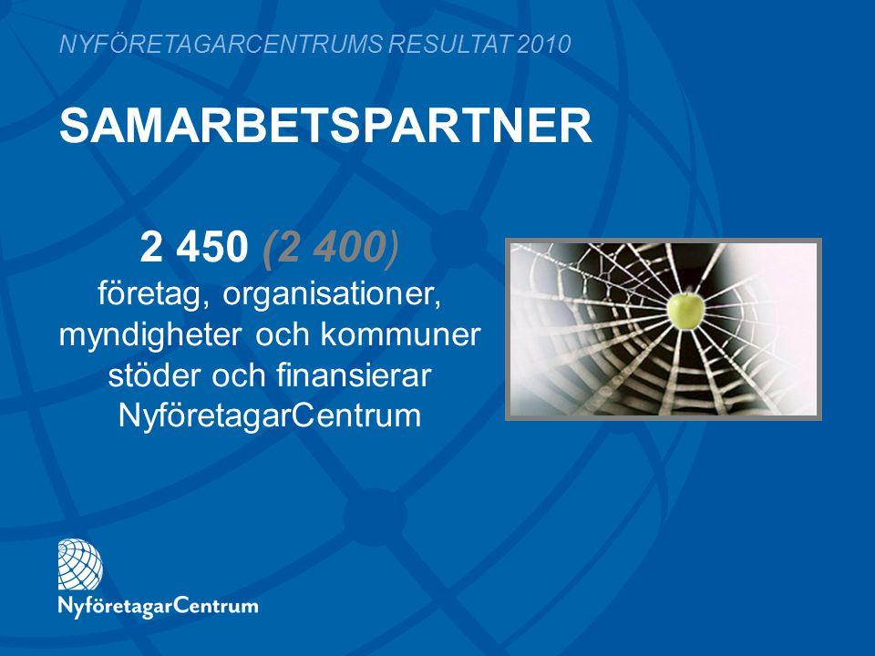 SAMARBETSPARTNER NYFÖRETAGARCENTRUMS RESULTAT 2010 2 450 (2 400) företag, organisationer, myndigheter och kommuner stöder och finansierar NyföretagarC