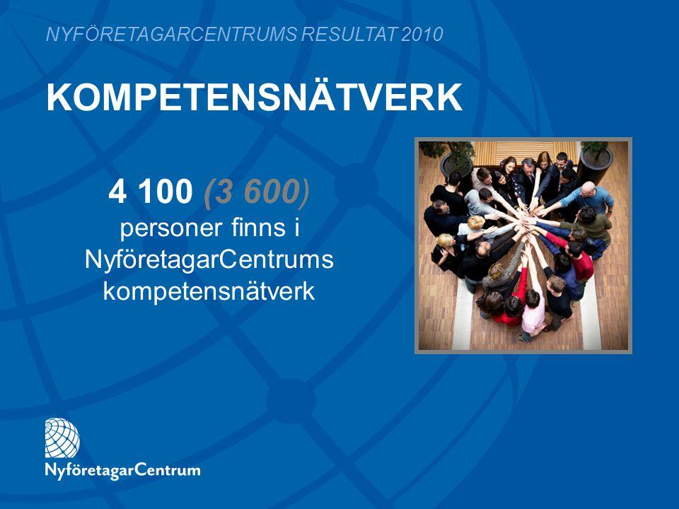 KOMPETENSNÄTVERK NYFÖRETAGARCENTRUMS RESULTAT 2010 4 100 (3 600) personer finns i NyföretagarCentrums kompetensnätverk
