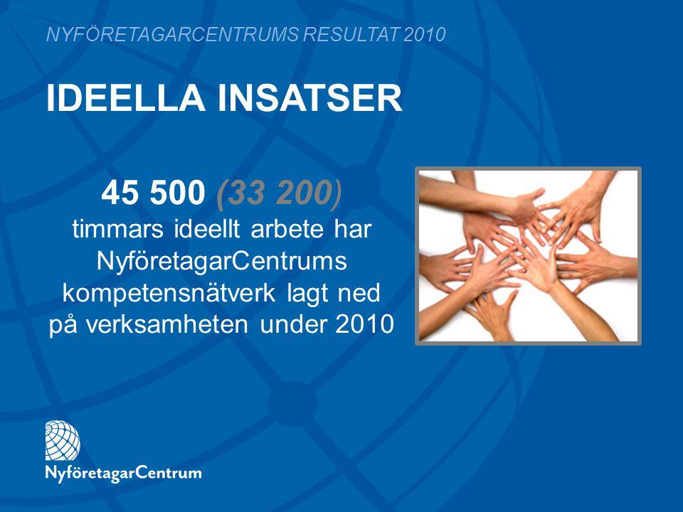 IDEELLA INSATSER NYFÖRETAGARCENTRUMS RESULTAT 2010 45 500 (33 200) timmars ideellt arbete har NyföretagarCentrums kompetensnätverk lagt ned på verksam