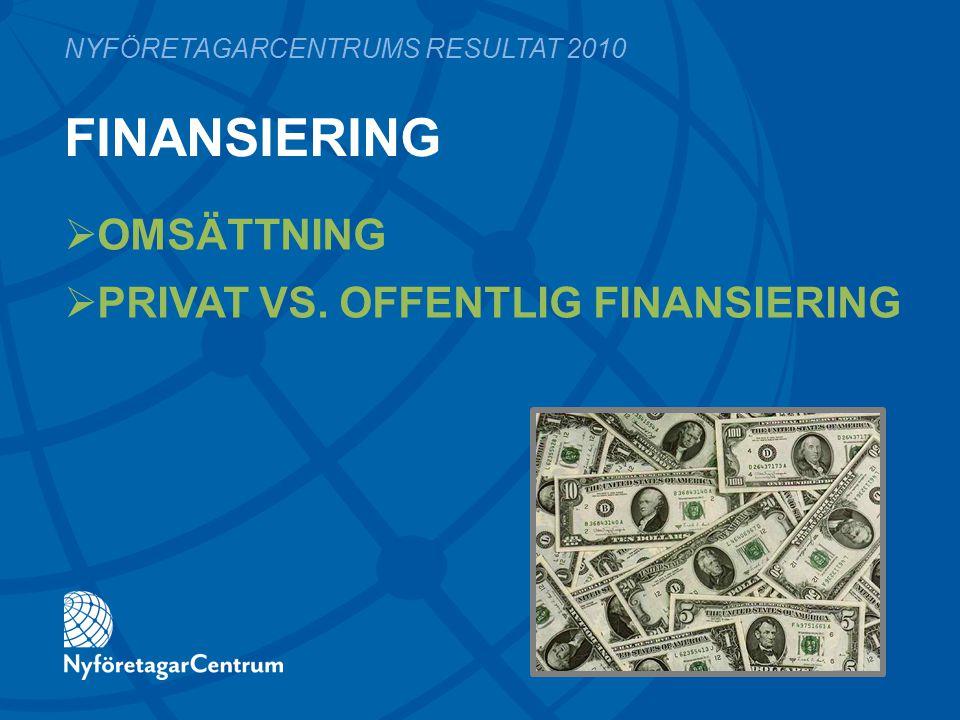 FINANSIERING  OMSÄTTNING  PRIVAT VS. OFFENTLIG FINANSIERING NYFÖRETAGARCENTRUMS RESULTAT 2010