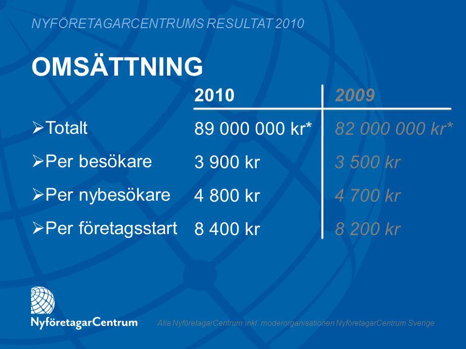 OMSÄTTNING 2010 2009 89 000 000 kr*82 000 000 kr* 3 900 kr3 500 kr 4 800 kr4 700 kr 8 400 kr8 200 kr NYFÖRETAGARCENTRUMS RESULTAT 2010  Totalt  Per