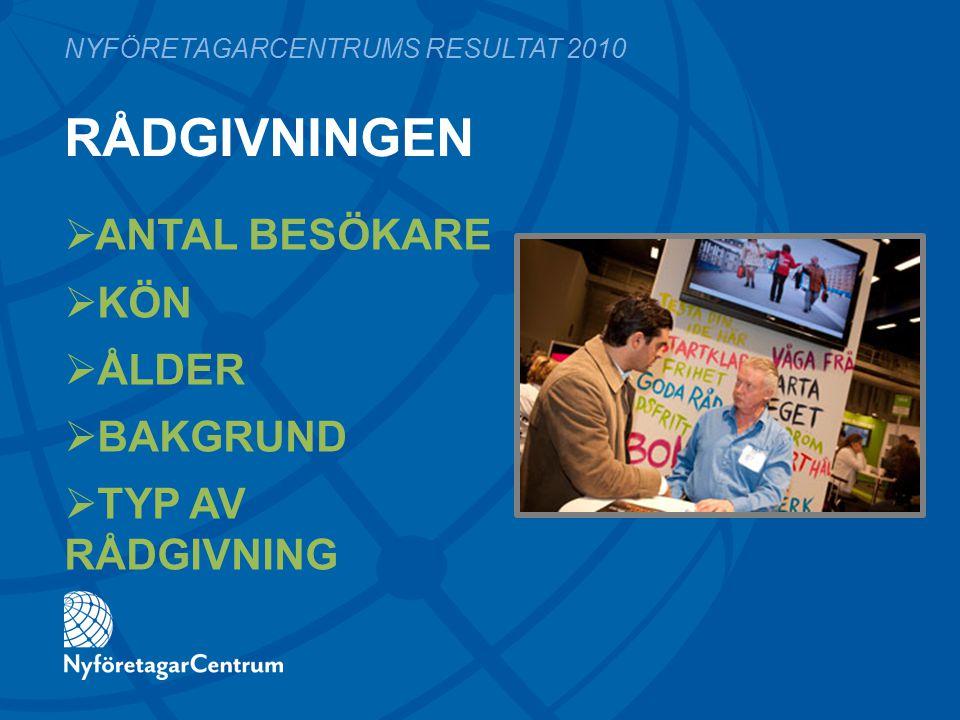 BRANSCH 2010 2009* 11% 10% 7% 6% NYFÖRETAGARCENTRUMS RESULTAT 2010  Hälsa / Sjukvård  Ekonomi / Juridik / Konsult- / Tjänsteföretag  Detaljhandel  Bygg / Anläggning / Fastigheter  IT / Telekom Fler: Restaurang/Hotell/Turism 5%, Kultur 4%, Marknadsföring/PR 4%, Media/Förlag 3%, Utbildning/Forskning 3%, Industri 3% * Inget jämförelsetal för 2009