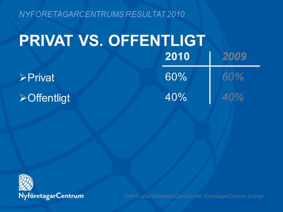 PRIVAT VS. OFFENTLIGT 2010 200960%40% NYFÖRETAGARCENTRUMS RESULTAT 2010  Privat  Offentligt Snitt för alla NyföretagarCentrum inkl. NyföretagarCentr
