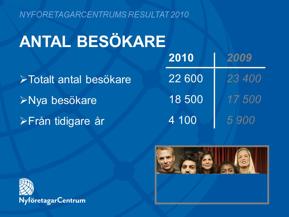 ANTAL BESÖKARE 2010 2009 22 60023 400 18 50017 500 4 1005 900 NYFÖRETAGARCENTRUMS RESULTAT 2010  Totalt antal besökare  Nya besökare  Från tidigare
