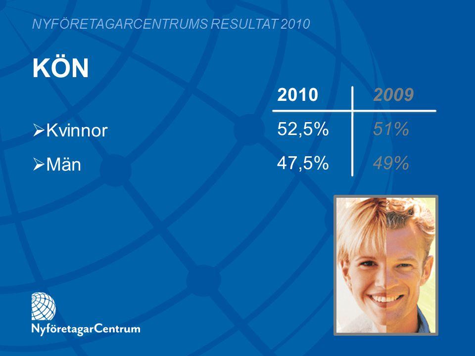 KÖN 2010 2009 52,5%51% 47,5%49% NYFÖRETAGARCENTRUMS RESULTAT 2010  Kvinnor  Män