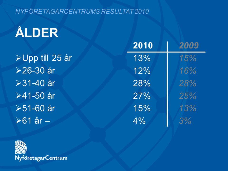 ÅLDER 2010 2009 13%15% 12%16%28% 27%25% 15%13% 4%3% NYFÖRETAGARCENTRUMS RESULTAT 2010  Upp till 25 år  26-30 år  31-40 år  41-50 år  51-60 år  6
