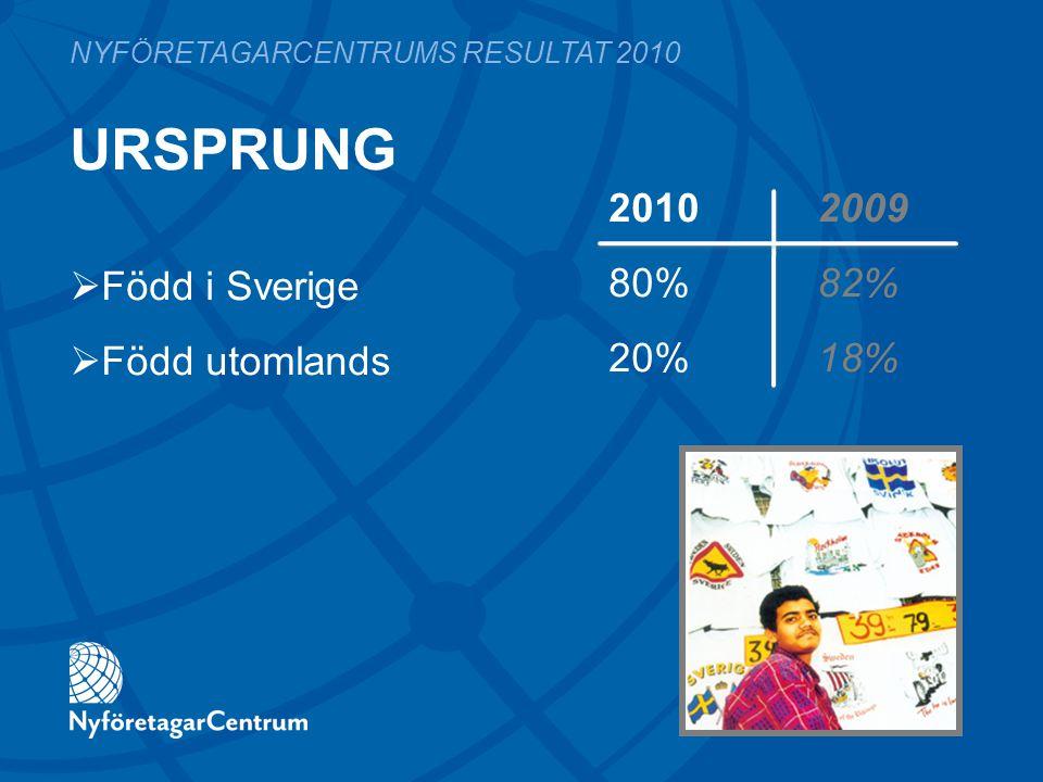 URSPRUNG 2010 2009 80%82% 20%18% NYFÖRETAGARCENTRUMS RESULTAT 2010  Född i Sverige  Född utomlands