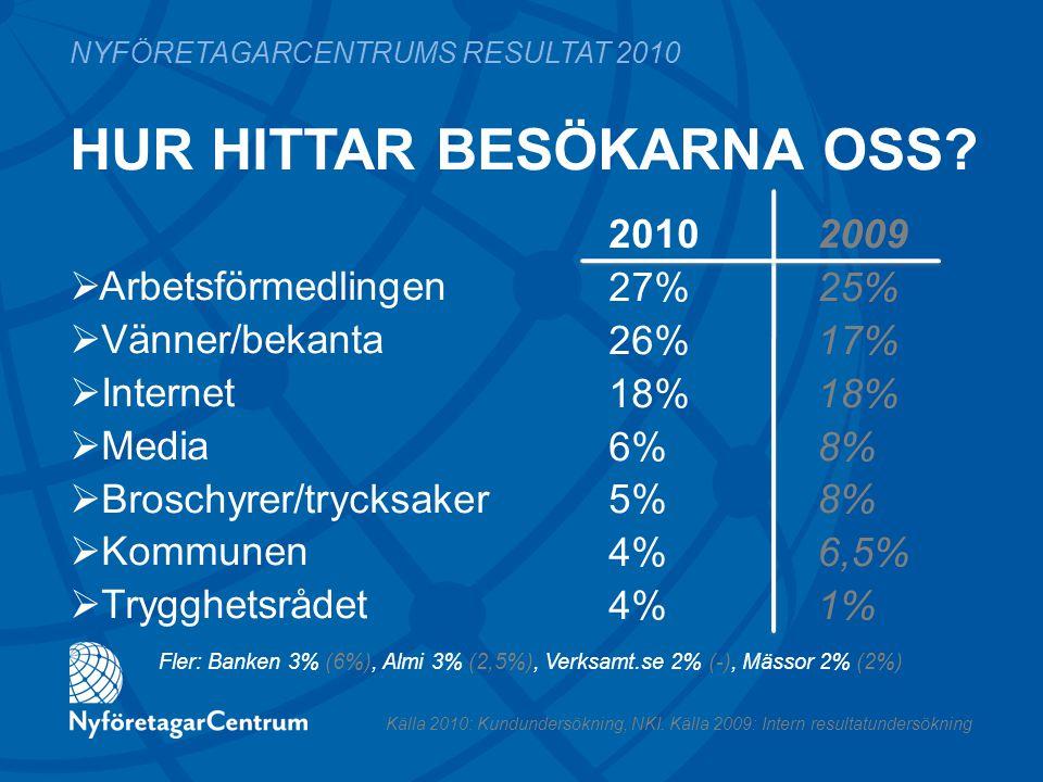 HUR HITTAR BESÖKARNA OSS? 2010 2009 27%25% 26%17%18% 6%8% 5%8% 4%6,5% 4%1% NYFÖRETAGARCENTRUMS RESULTAT 2010  Arbetsförmedlingen  Vänner/bekanta  I