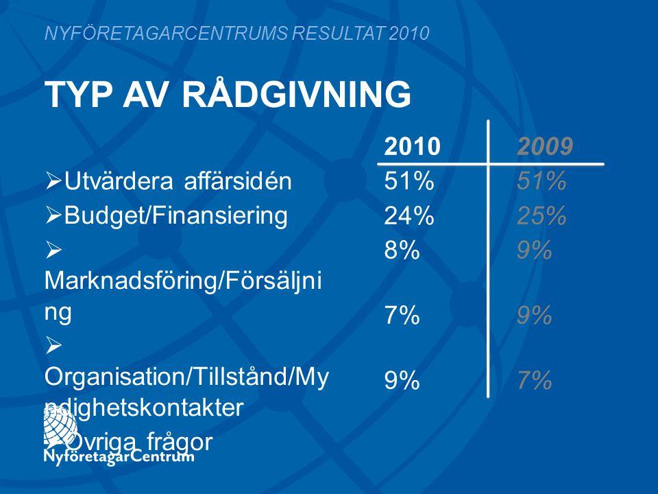 TYP AV RÅDGIVNING 2010 200951% 24%25% 8%9% 7%9% 9%7% NYFÖRETAGARCENTRUMS RESULTAT 2010  Utvärdera affärsidén  Budget/Finansiering  Marknadsföring/F